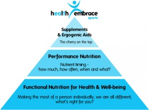 health_embrace_sports_pyramid